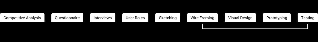 design process full